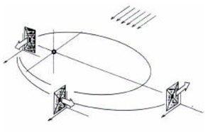 Poussée sur orbite héliocentique