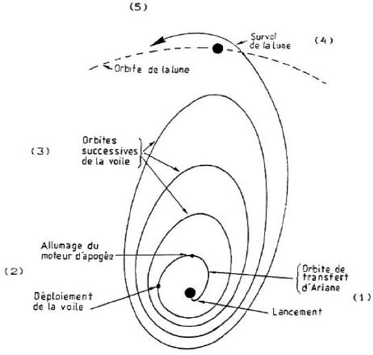 Orbite perpendiculaire à l'écliptique
