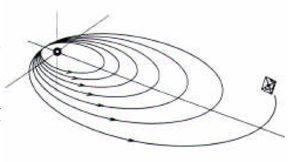 Trajectoire sur orbite héliocentrique