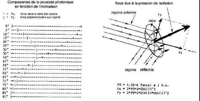 Le photon transfère une quantité de mouvement