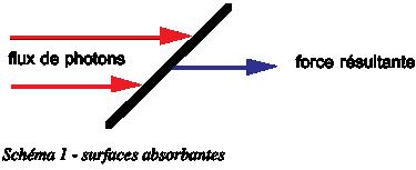 Propulsion photonique - Surfaces absorbantes