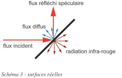 Propulsion photonique - Surfaces réelles