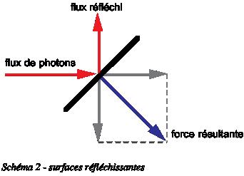Propulsion photonique - Surfaces réfléchissantes