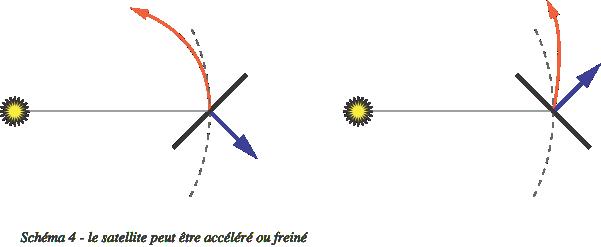 Propulsion photonique - frêner ou accélérer