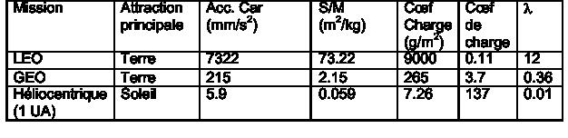 indicateurs de performance pour une voile