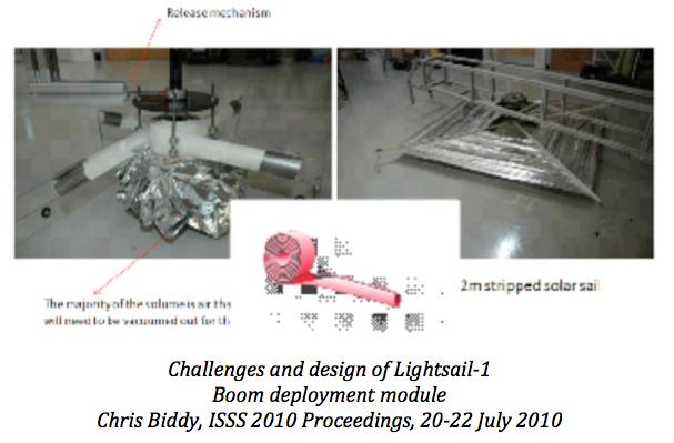 Technologie de déploiement motorisé de voile solaire
