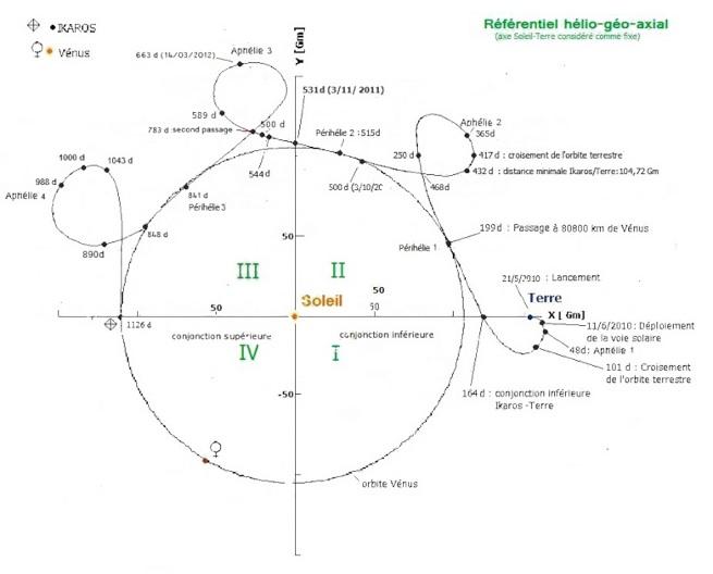 Trajectoire d'Ikaros dans le référentiel hélio-géo-axial (axe Terre-Soleil considéré fixe) Source http://astronautique.actifforum.com/